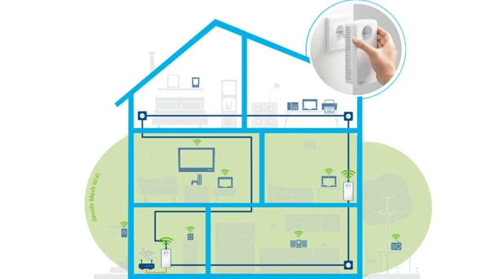 Devolo Mesh Wi-Fi 2 recensione - installazione