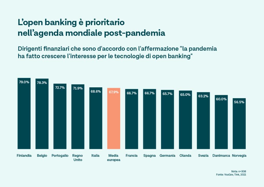 La pandemia ha fatto crescere l'interesse per l'Open Banking ?