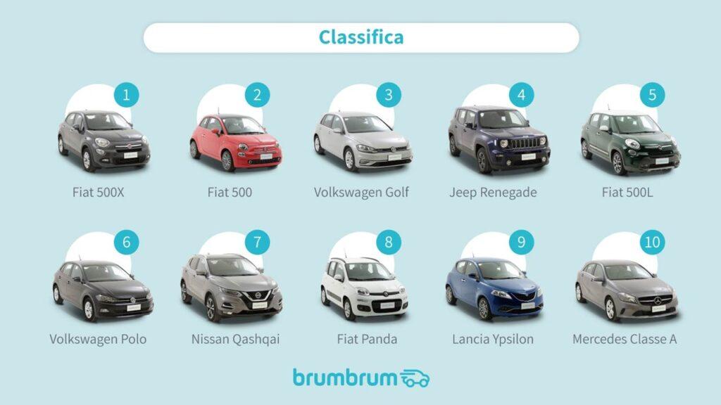 brumbrum classifica auto più vendute sotto i 20mila euro