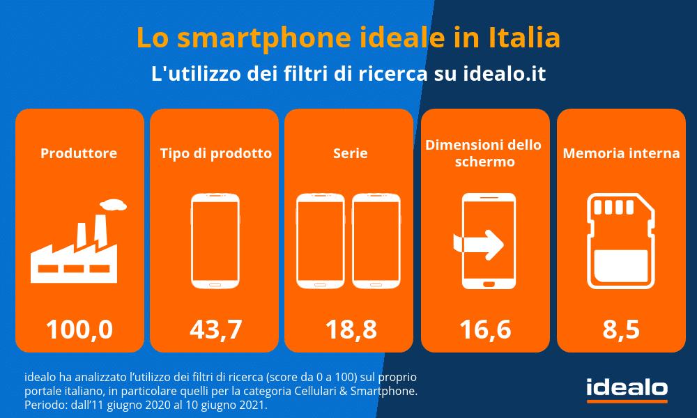 L'indagine Idealo: ecco lo smartphone ideale per gli italiani online thumbnail