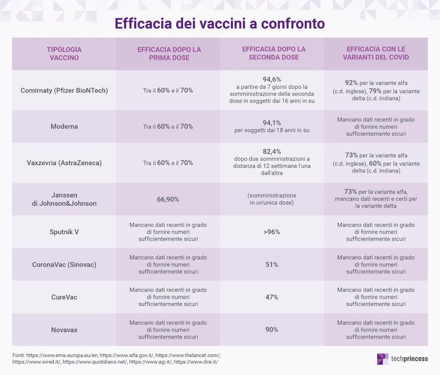 vaccini a confronto tabella