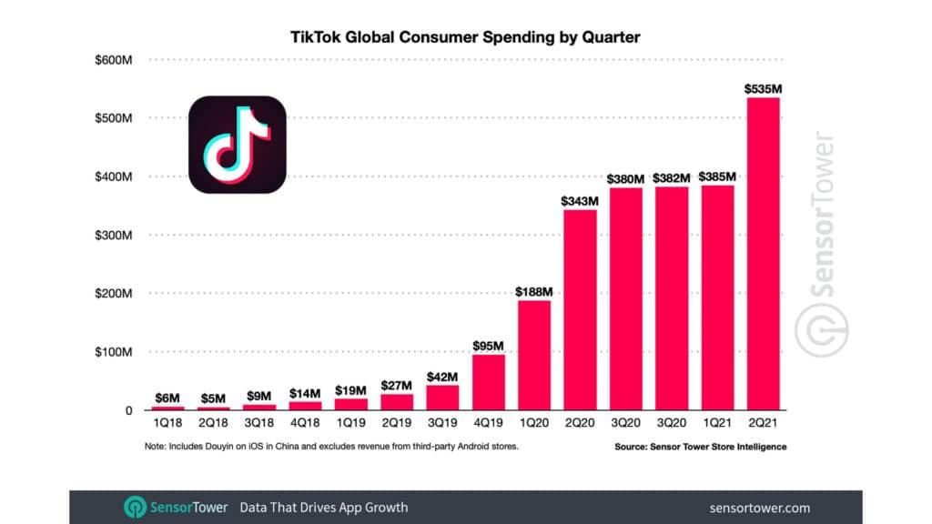Crescita TikTok - spese dei consumatori