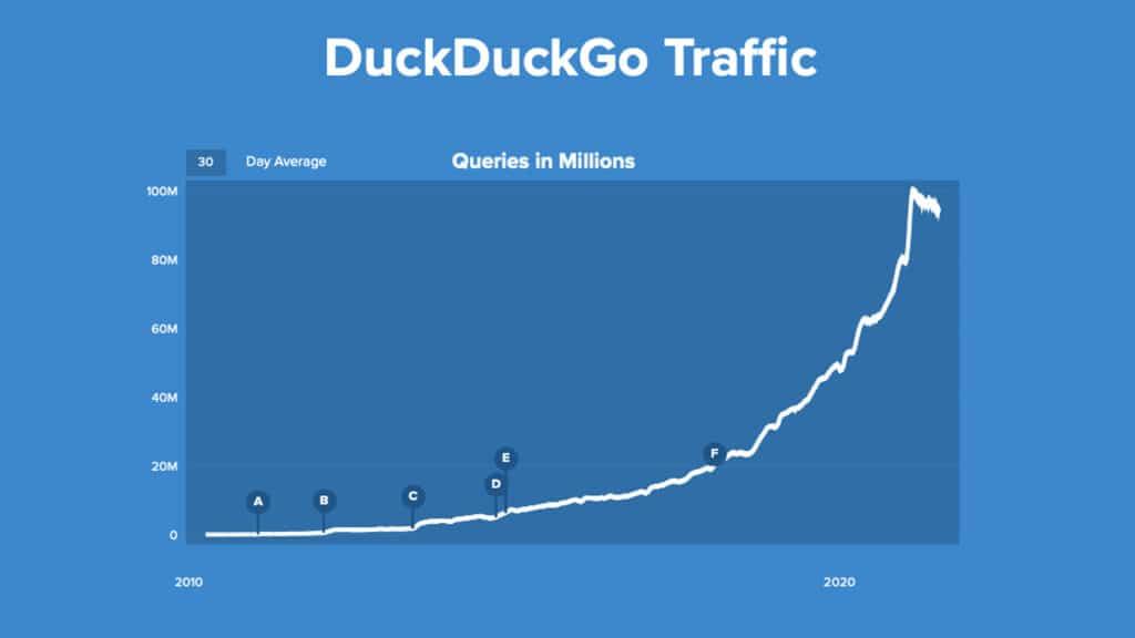 DuckDuckGo traffico