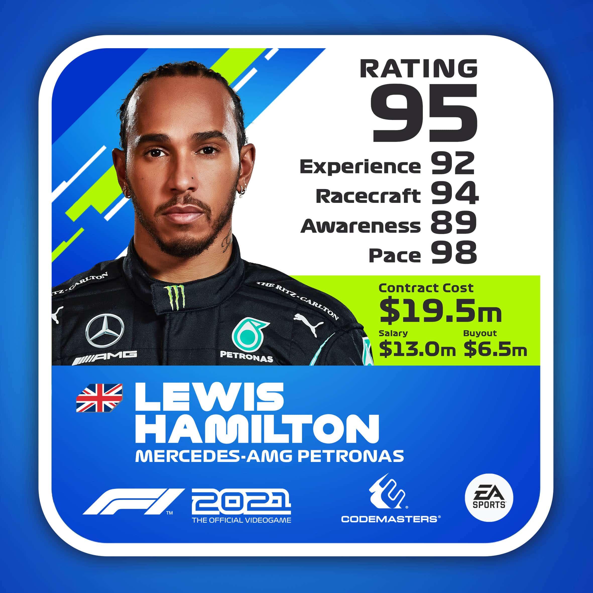Formula 1 2021: rivelate le valutazioni dei piloti nel gioco thumbnail