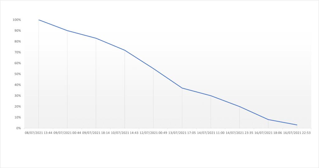 Grafico-batteria-OnePlus-Watch-recensione