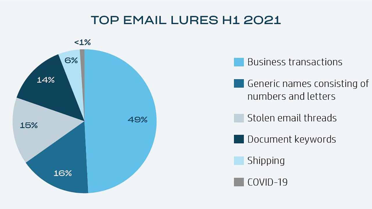 Report di HP: gli hacker utilizzano strumenti di computer vision per potenziare le capabilities thumbnail