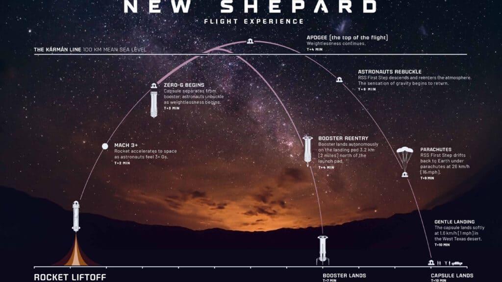 Volo nello spazio Jeff Bezos New Shepard