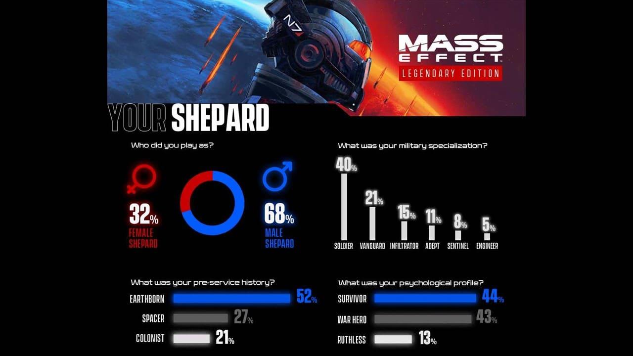 Mass Effect Legendary Edition: ecco le statistiche sulle decisioni dei giocatori thumbnail