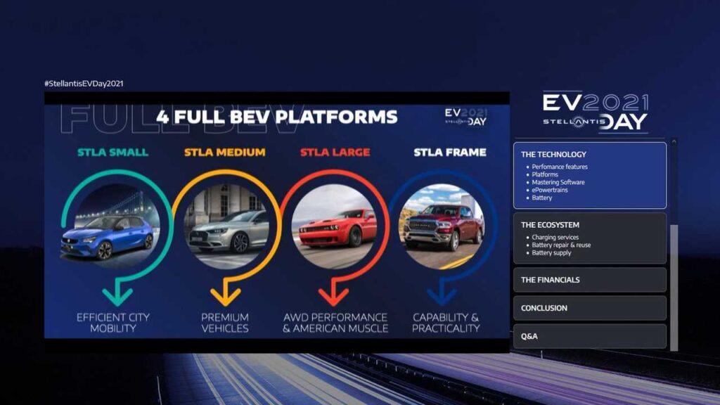 stellantis-ev-day piattaforme