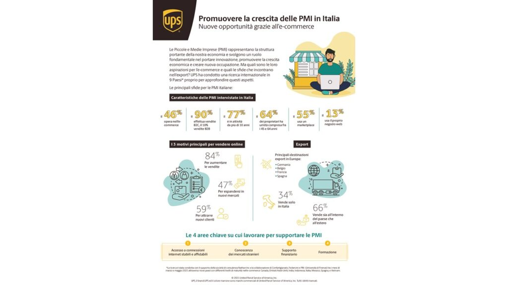 ups crescita pmi e-commerce