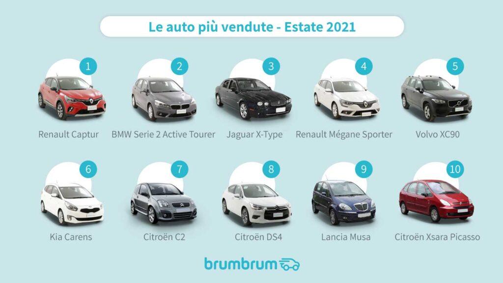 brumbrum-auto-preferita-vacanza-2021-2