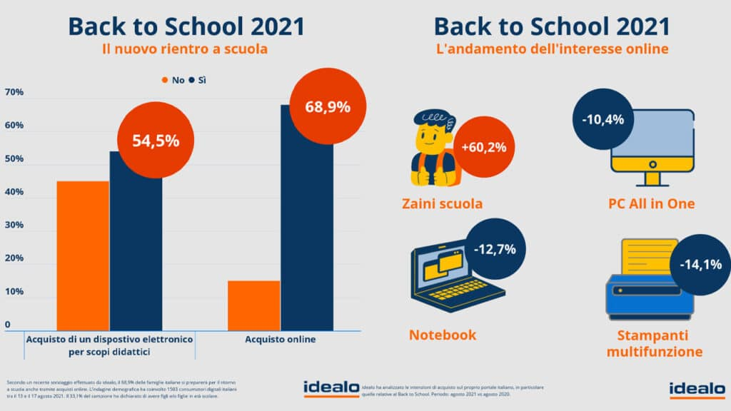idealo ritorno a scuola back to school 2021
