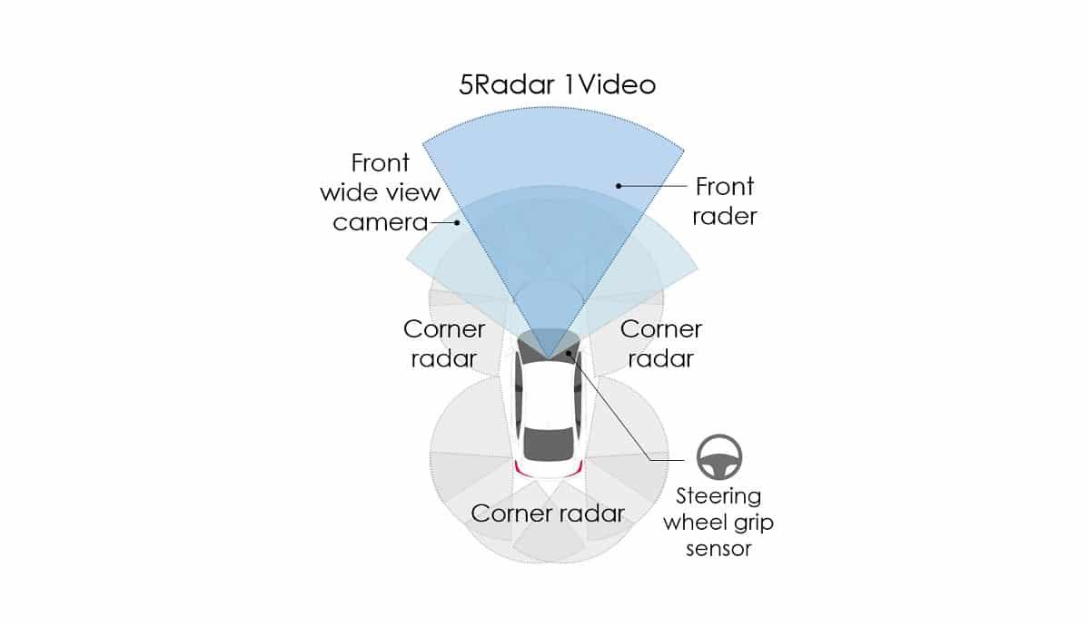 Honda SENSING 360 è il nuovo sistema omnidirezionale per la guida assistita thumbnail